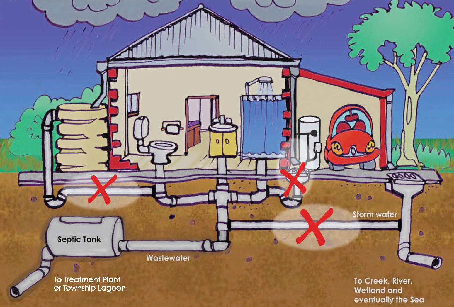 Storm Water Intrusion Diagram