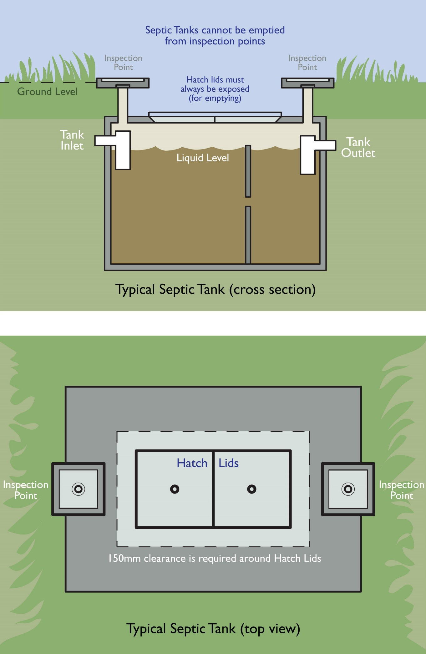 Septic Tank cross section and top view for desludging
